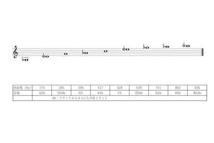 居心地いいプロジェクト – 音の理論「ソルフェジオ周波数」のアイキャッチ画像